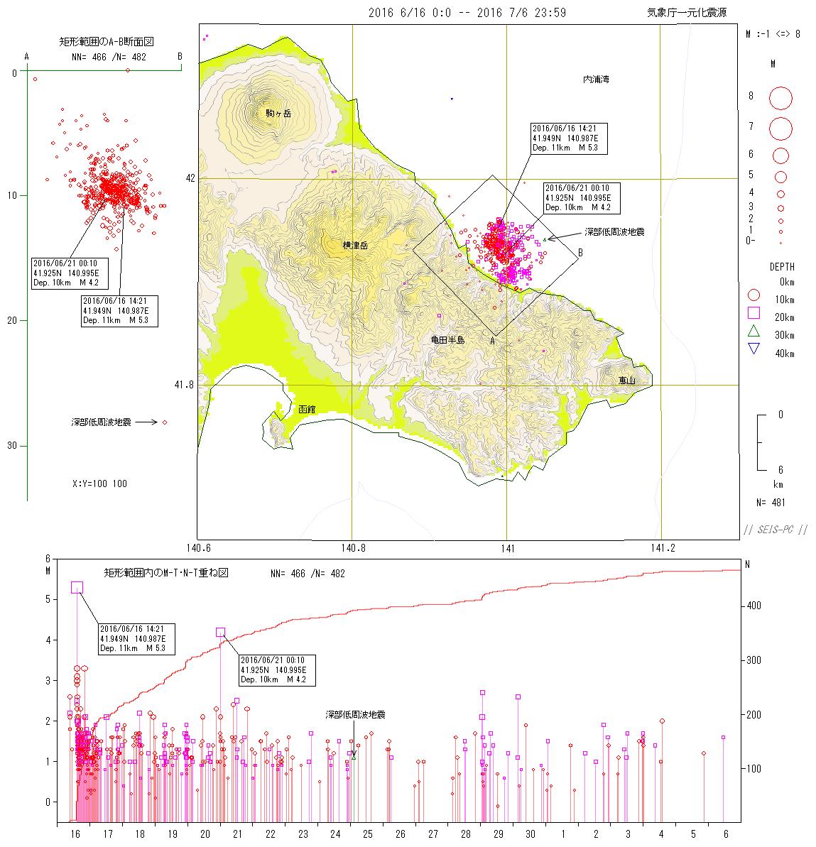 地震・火山関連メモ 2016年